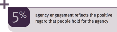 +5% agency engagement reflects the positive regard that people hold for the agency
