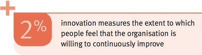 +2% innovation measures the extent to which people feel that the organisation is willing to continuously improve