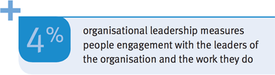 +4% organisational leadership measures people engagement with the leaders of the organisation and the work they do